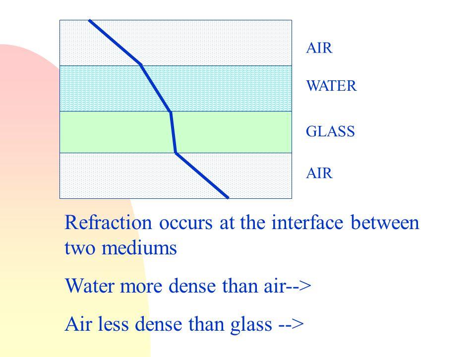 Refraction bent different density.