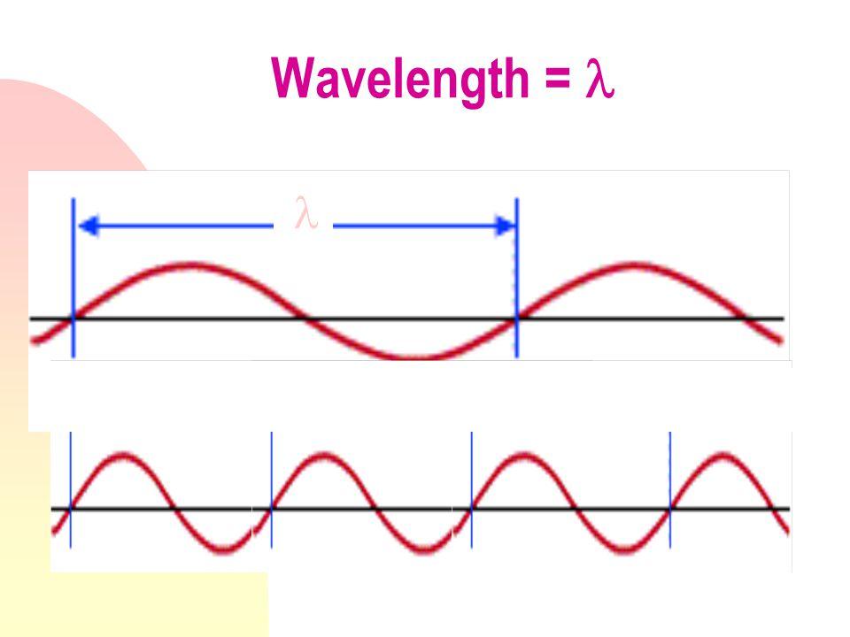 Wavelength =