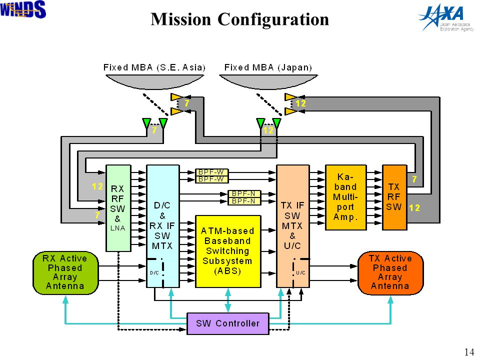 14 Japan Aerospace Exploration Agency Mission Configuration