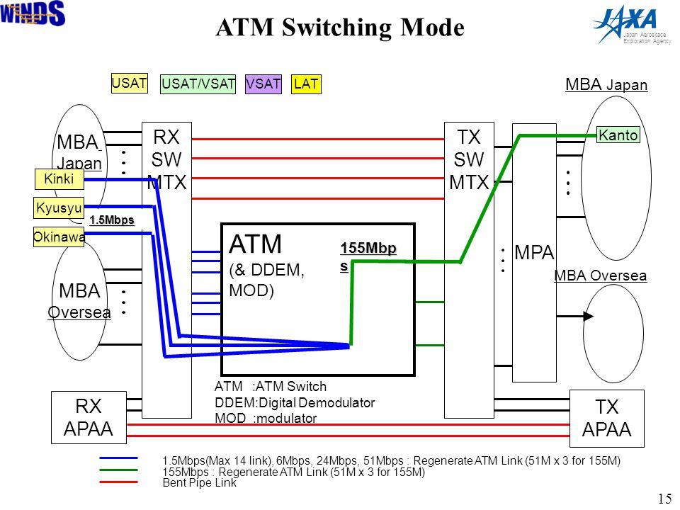 15 Japan Aerospace Exploration Agency RX SW MTX TX SW MTX RX APAA TX APAA MBA Japan MBA Oversea ATM (& DDEM, MOD) ATM :ATM Switch DDEM:Digital Demodulator MOD :modulator 155Mbp s MBA Japan USAT USAT/VSAT LAT VSAT 1.5Mbps Kyusyu Kinki Okinawa MPA Kanto 1.5Mbps(Max 14 link), 6Mbps, 24Mbps, 51Mbps : Regenerate ATM Link (51M x 3 for 155M) 155Mbps : Regenerate ATM Link (51M x 3 for 155M) Bent Pipe Link MBA Oversea ATM Switching Mode