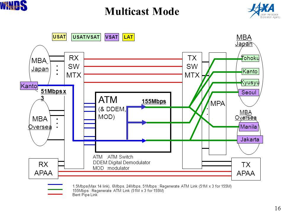 16 Japan Aerospace Exploration Agency ・・・・・・ RX SW MTX TX SW MTX RX APAA TX APAA MBA Japan MBA Oversea MPA MBA Oversea ATM (& DDEM, MOD) ATM :ATM Switch DDEM:Digital Demodulator MOD :modulator Kanto 51Mbps x 3 155Mbps Tohoku Kanto Kyusyu Seoul Jakarta MBA Japan USAT USAT/VSAT LAT VSAT 1.5Mbps(Max 14 link), 6Mbps, 24Mbps, 51Mbps : Regenerate ATM Link (51M x 3 for 155M) 155Mbps : Regenerate ATM Link (51M x 3 for 155M) Bent Pipe Link Manila Multicast Mode