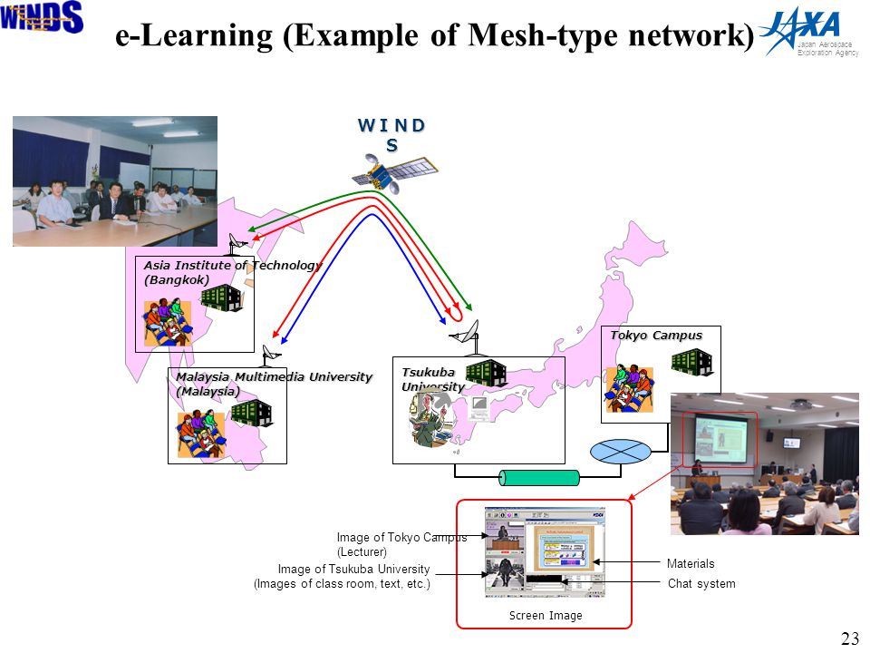 23 Japan Aerospace Exploration Agency Asia Institute of Technology (Bangkok) WIND S TsukubaUniversity Tokyo Campus Malaysia Multimedia University (Malaysia) Screen Image Materials Image of Tokyo Campus (Lecturer) Image of Tsukuba University (Images of class room, text, etc.) Chat system e-Learning (Example of Mesh-type network)