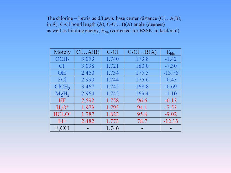 MoietyCl…A(B)C-Cl C-Cl…B(A)E bin OCH 2 3.0591.740 179.8 -1.42 Cl - 3.0981.721 180.0 -7.30 OH - 2.4601.734 175.5 -13.76 FCl2.9901.744 175.6 -0.43 ClCH