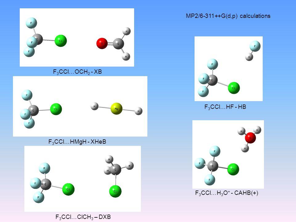 F 3 CCl…H 3 O + - CAHB(+) F 3 CCl…HF - HB F 3 CCl…HMgH - XHeB F 3 CCl…ClCH 3 – DXB F 3 CCl…OCH 2 - XB MP2/6-311++G(d,p) calculations