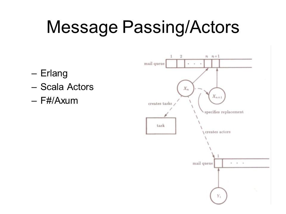 42 Message Passing/Actors –Erlang –Scala Actors –F#/Axum