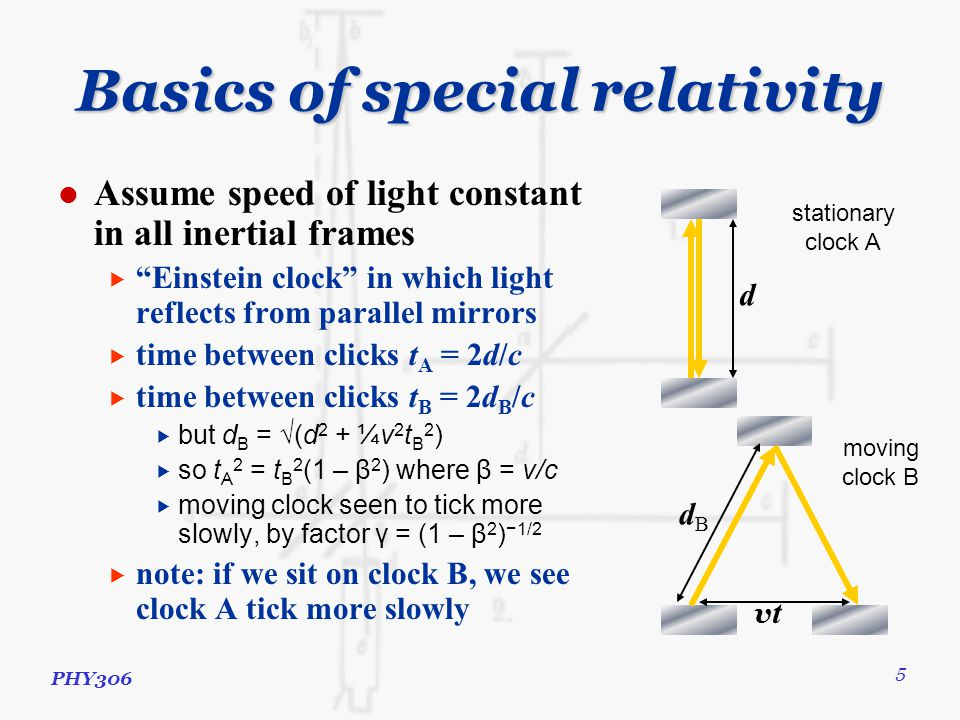 PHY306 5 Basics of special relativity Assume speed of light constant in all inertial frames  Einstein clock in which light reflects from parallel mirrors  time between clicks t A = 2d/c  time between clicks t B = 2d B /c  but d B = √(d 2 + ¼v 2 t B 2 )  so t A 2 = t B 2 (1 – β 2 ) where β = v/c  moving clock seen to tick more slowly, by factor γ = (1 – β 2 ) −1/2  note: if we sit on clock B, we see clock A tick more slowly d vtvt stationary clock A moving clock B dBdB