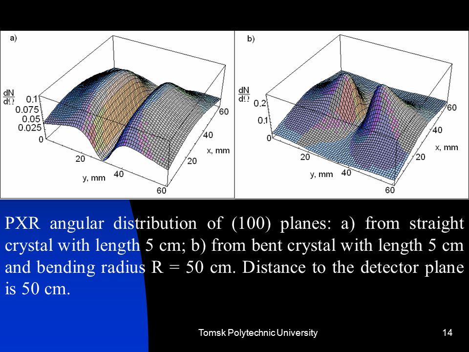 Tomsk Polytechnic University14 PXR angular distribution of (100) planes: a) from straight crystal with length 5 cm; b) from bent crystal with length 5 cm and bending radius R = 50 cm.