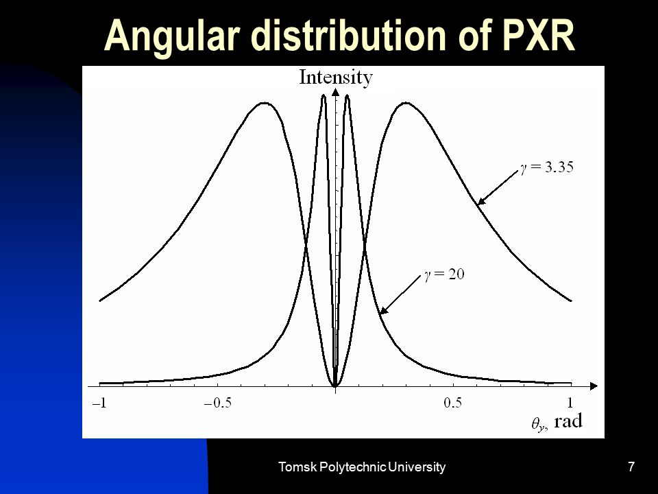Tomsk Polytechnic University7 Angular distribution of PXR