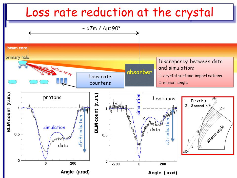 Loss rate counters absorber Loss rate reduction at the crystal ~ 67m / Δμ =90° Nuclear spray ×5÷8 reduction data simulation protons ×3 reduction data simulation Lead ions Discrepancy between data and simulation:  crystal surface imperfections  miscut angle Discrepancy between data and simulation:  crystal surface imperfections  miscut angle Miscut angle 1.First hit 2.Second hit
