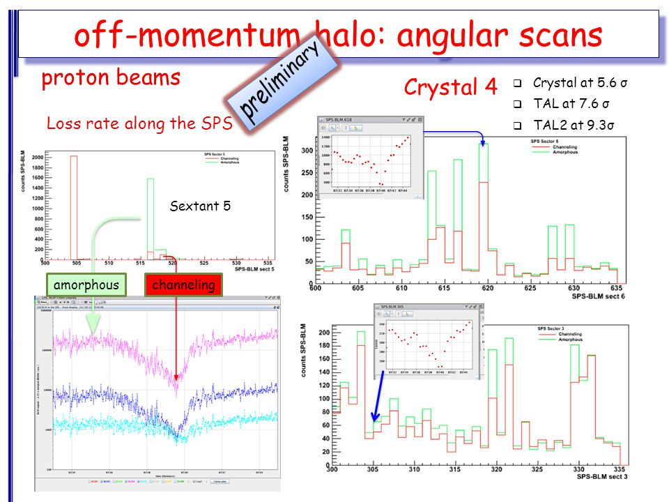 off-momentum halo: angular scans Loss rate along the SPS Crystal 4 proton beams  Crystal at 5.6 σ  TAL at 7.6 σ  TAL2 at 9.3σ Sextant 5 amorphouschanneling