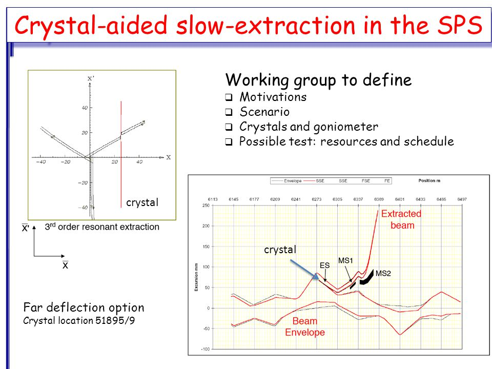 Crystal-aided slow-extraction in the SPS Position reproducibility 5 μm Angular reproducibility 1 μrad