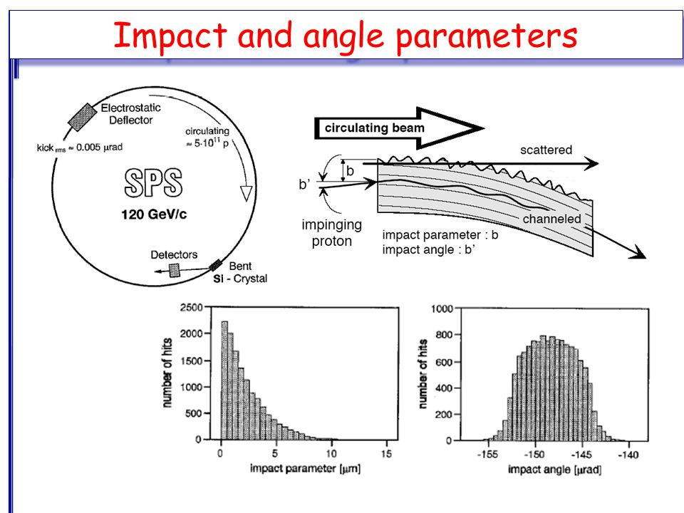 Impact and angle parameters