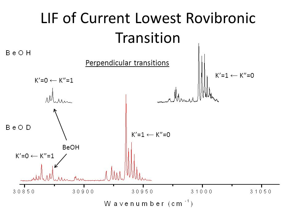 LIF of Current Lowest Rovibronic Transition K'=0 ← K =1 K'=2 ← K =1 K'=1 ← K =0 K'=0 ← K =1 BeOH Perpendicular transitions