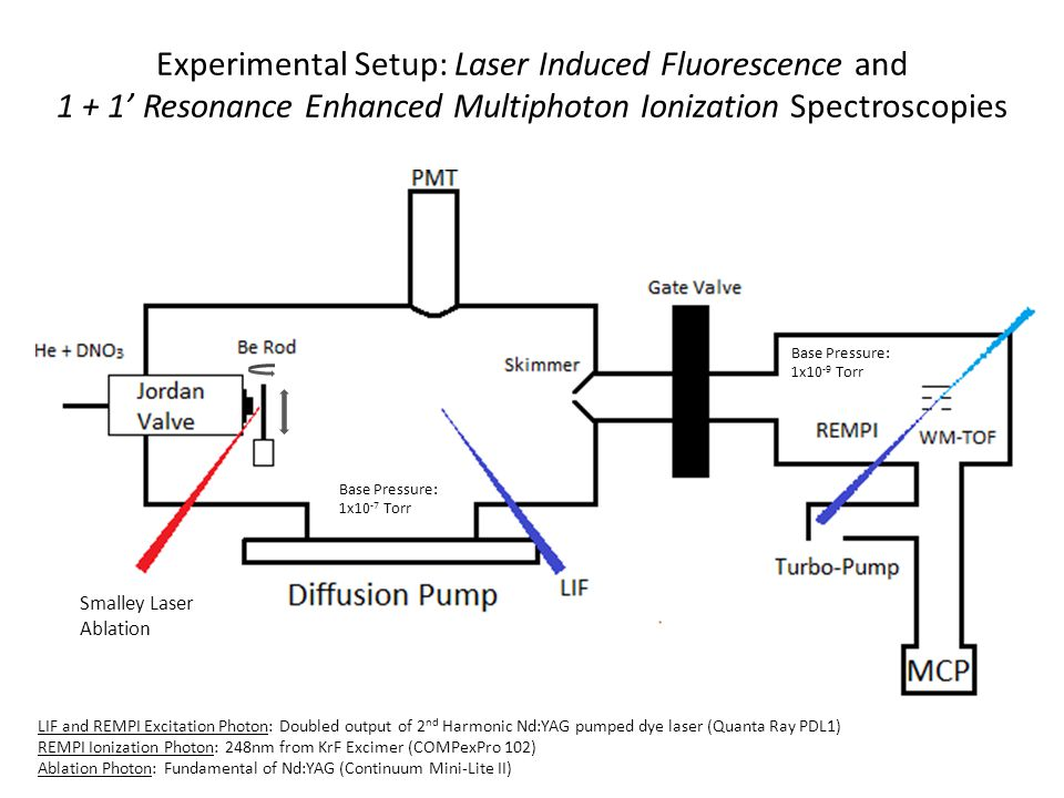 Experimental Setup: Laser Induced Fluorescence and 1 + 1' Resonance Enhanced Multiphoton Ionization Spectroscopies LIF and REMPI Excitation Photon: Doubled output of 2 nd Harmonic Nd:YAG pumped dye laser (Quanta Ray PDL1) REMPI Ionization Photon: 248nm from KrF Excimer (COMPexPro 102) Ablation Photon: Fundamental of Nd:YAG (Continuum Mini-Lite II) Base Pressure: 1x10 -7 Torr Base Pressure: 1x10 -9 Torr Smalley Laser Ablation