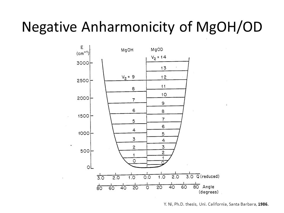 Negative Anharmonicity of MgOH/OD Y. Ni, Ph.D. thesis, Uni. California, Santa Barbara, 1986.