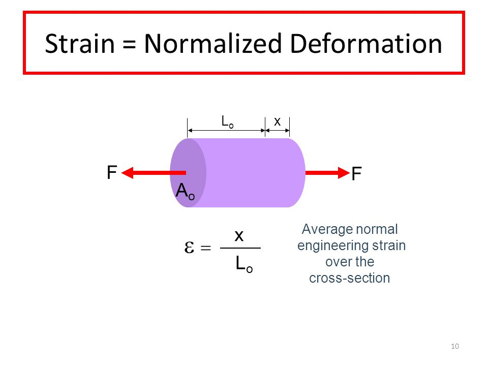 Strain = Normalized Deformation   LoLo x Average normal engineering strain over the cross-section 10 F F x LoLo AoAo