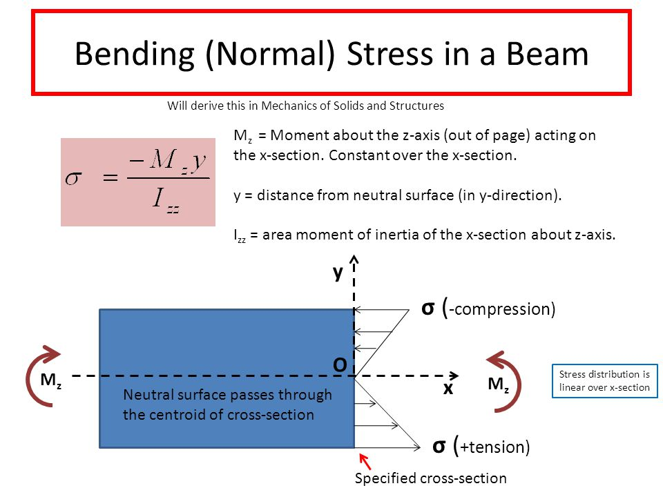 Bending (Normal) Stress in a Beam Will derive this in Mechanics of Solids and Structures MzMz σ ( -compression) Neutral surface passes through the centroid of cross-section y x MzMz M z = Moment about the z-axis (out of page) acting on the x-section.