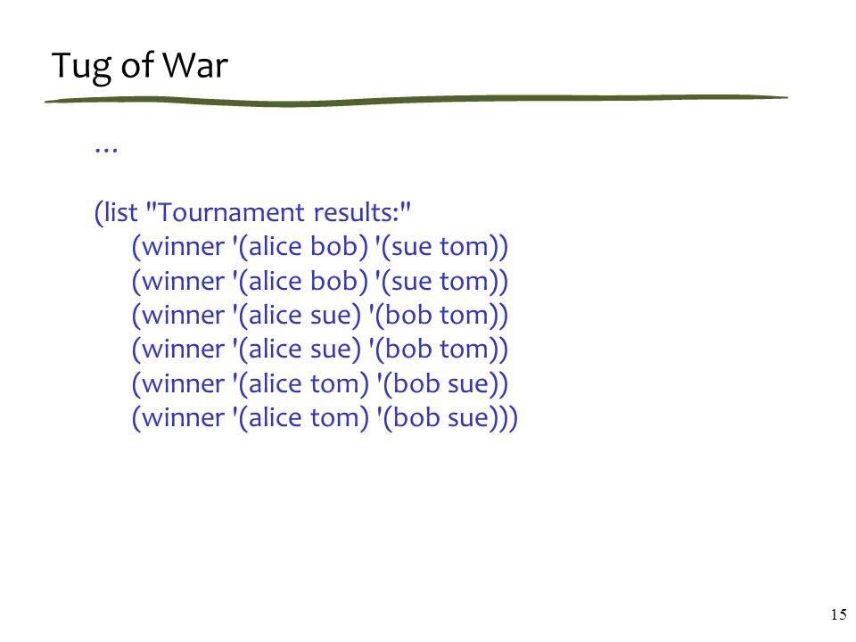 Tug of War … (list Tournament results: (winner (alice bob) (sue tom)) (winner (alice bob) (sue tom)) (winner (alice sue) (bob tom)) (winner (alice sue) (bob tom)) (winner (alice tom) (bob sue)) (winner (alice tom) (bob sue))) 15