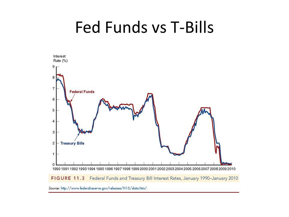 Fed Funds vs T-Bills