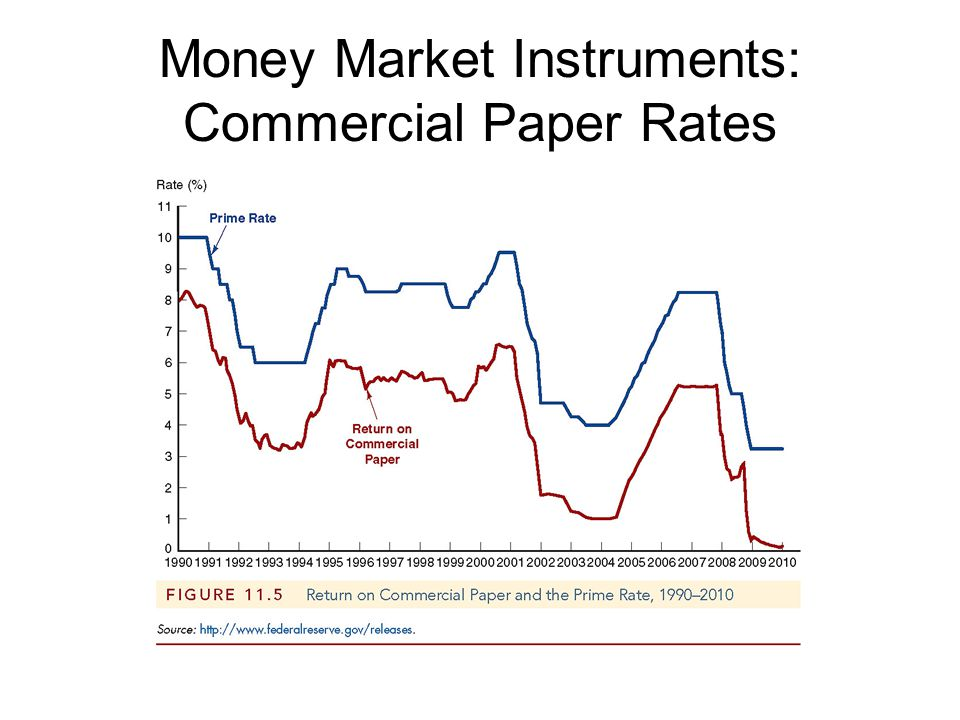 Money Market Instruments: Commercial Paper Rates