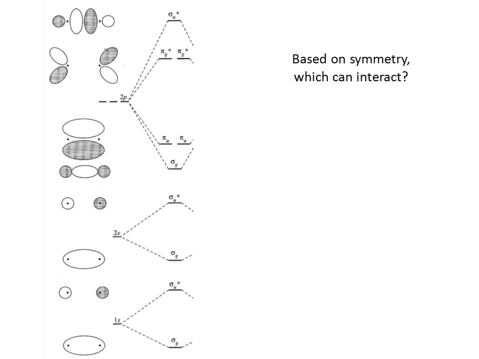 Based on symmetry, which can interact?