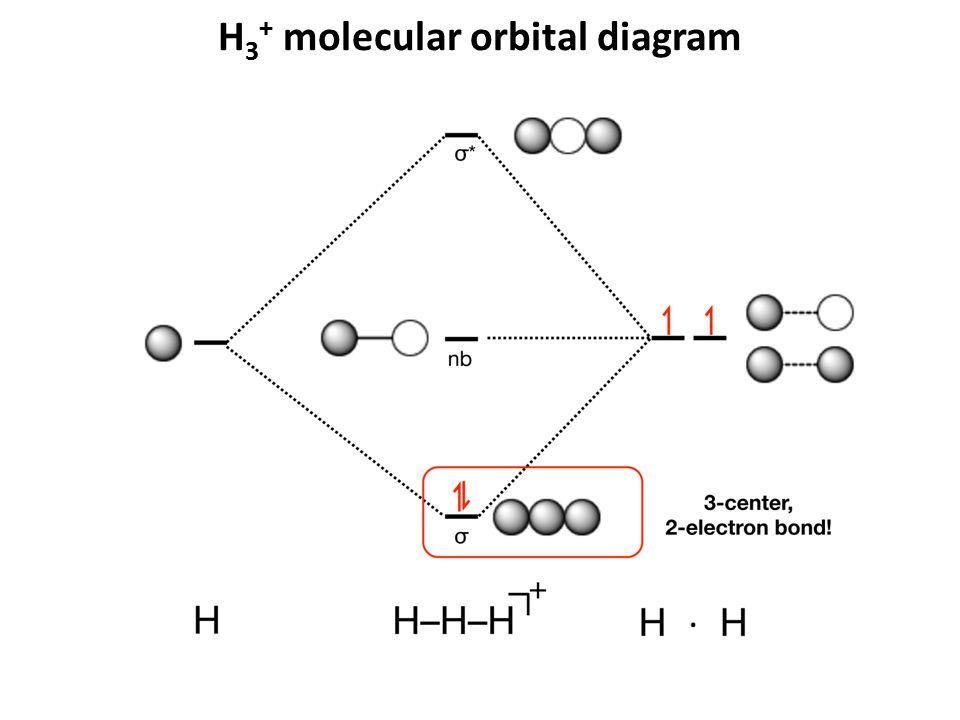 H 3 + molecular orbital diagram