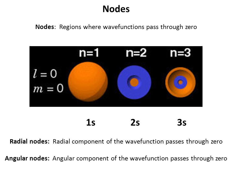 Nodes Nodes: Regions where wavefunctions pass through zero 1s 2s 3s Radial nodes: Radial component of the wavefunction passes through zero Angular nod