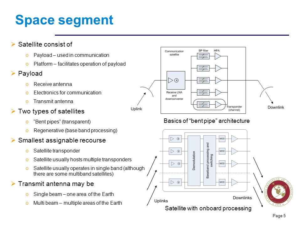 Florida Institute of technologies Space segment  Satellite consist of oPayload – used in communication oPlatform – facilitates operation of payload 