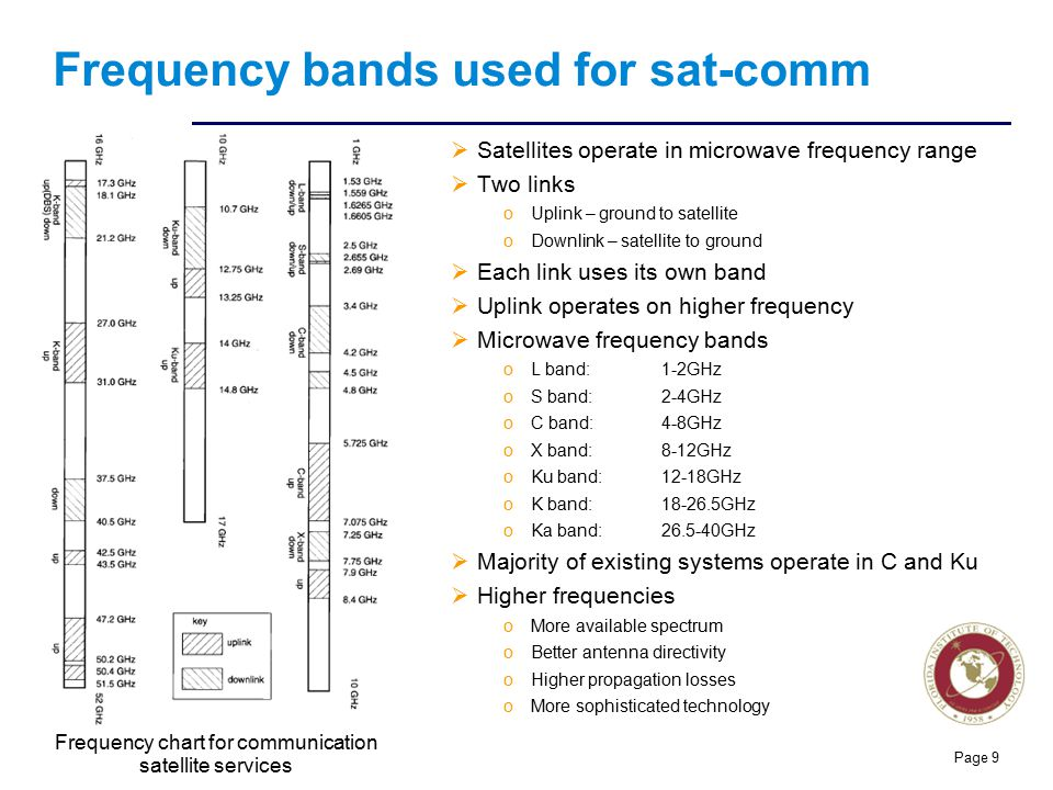 Florida Institute of technologies Frequency bands used for sat-comm  Satellites operate in microwave frequency range  Two links oUplink – ground to