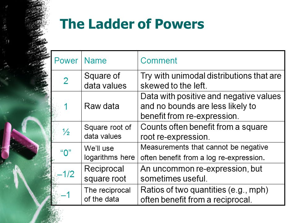 The Ladder of Powers Ratios of two quantities (e.g., mph) often benefit from a reciprocal. The reciprocal of the data –1 An uncommon re-expression, bu