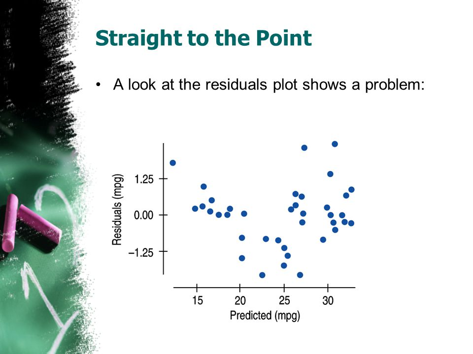 Straight to the Point A look at the residuals plot shows a problem: