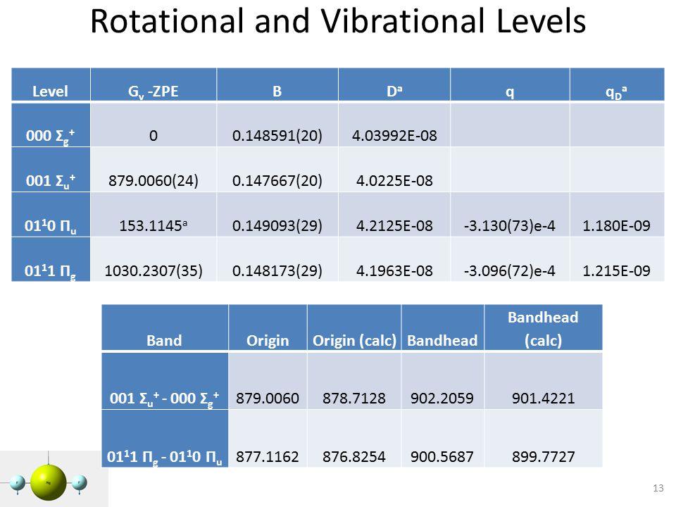 Rotational and Vibrational Levels 13 LevelG v -ZPEBDaDa qqDaqDa 000 Σ g + 00.148591(20)4.03992E-08 001 Σ u + 879.0060(24)0.147667(20)4.0225E-08 01 1 0 Π u 153.1145 a 0.149093(29)4.2125E-08-3.130(73)e-41.180E-09 01 1 1 Π g 1030.2307(35)0.148173(29)4.1963E-08-3.096(72)e-41.215E-09 BandOriginOrigin (calc)Bandhead Bandhead (calc) 001 Σ u + - 000 Σ g + 879.0060878.7128902.2059901.4221 01 1 1 Π g - 01 1 0 Π u 877.1162876.8254900.5687899.7727