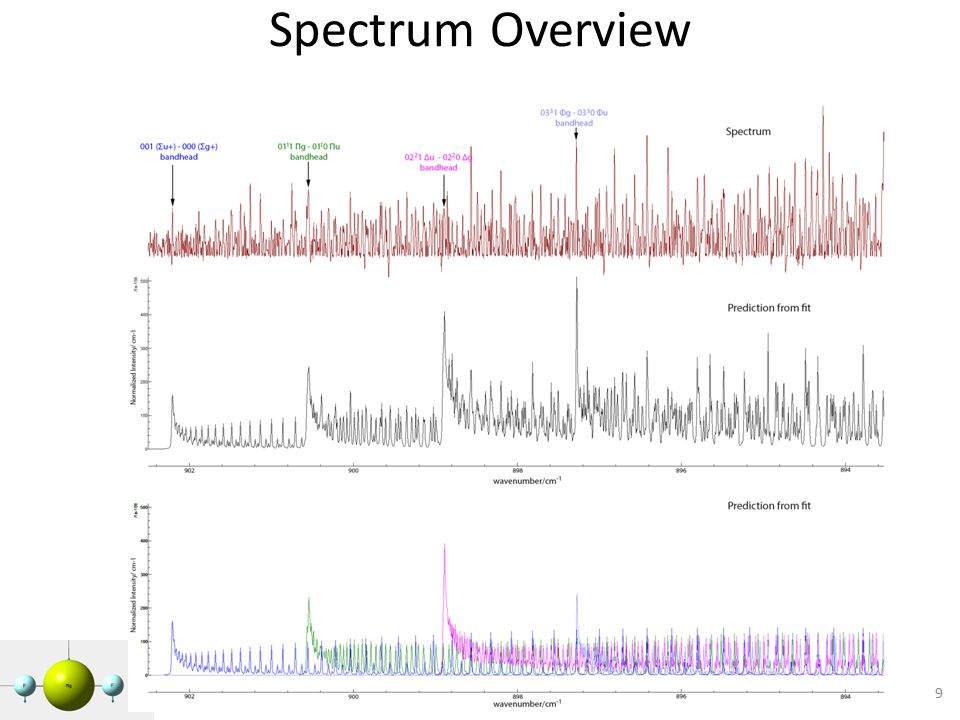 Spectrum Overview 9