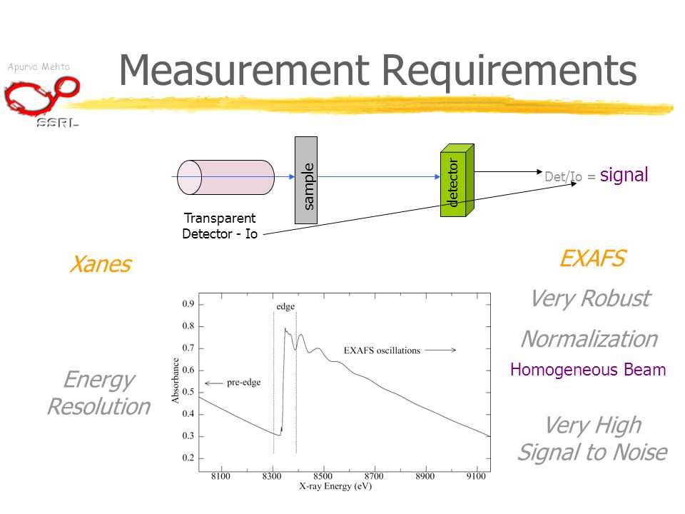 Apurva Mehta Measurement Requirements sample detector Energy Resolution Very Robust Normalization Very High Signal to Noise Transparent Detector - Io Det/Io = signal Homogeneous Beam Xanes EXAFS