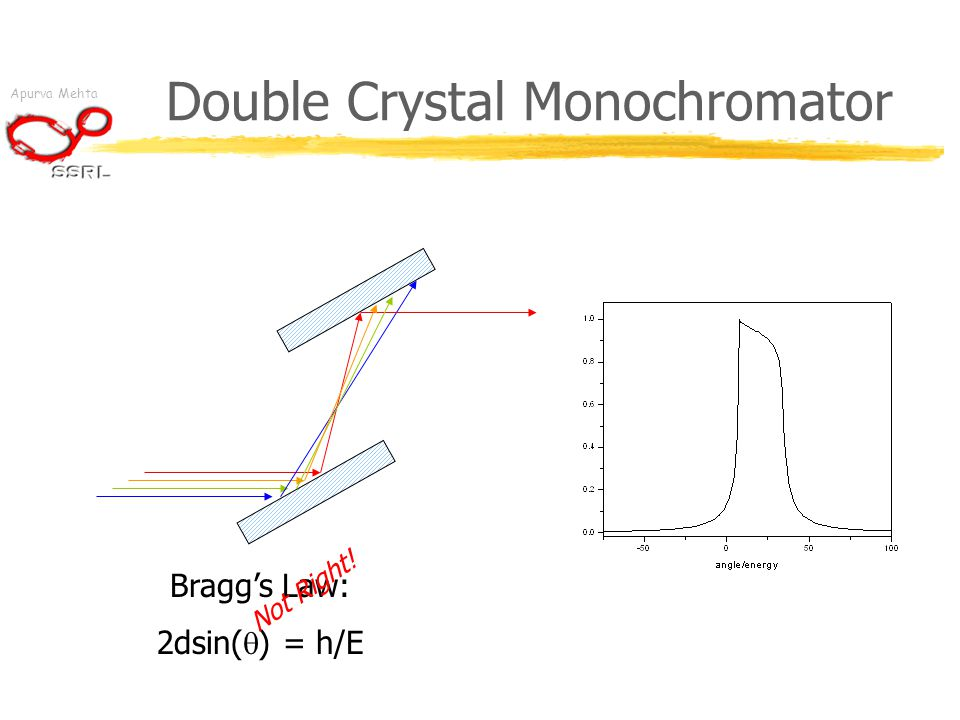 Apurva Mehta Double Crystal Monochromator Bragg's Law: 2dsin(  ) = h/E Not Right!