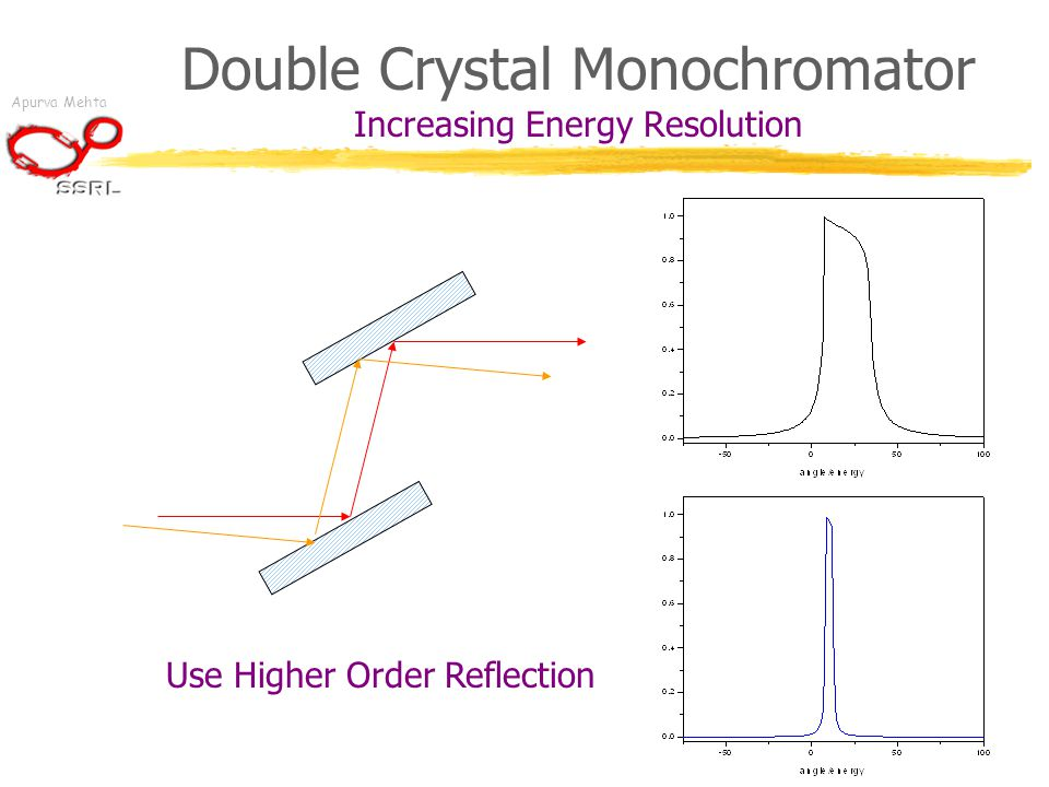 Apurva Mehta Double Crystal Monochromator Increasing Energy Resolution Use Higher Order Reflection