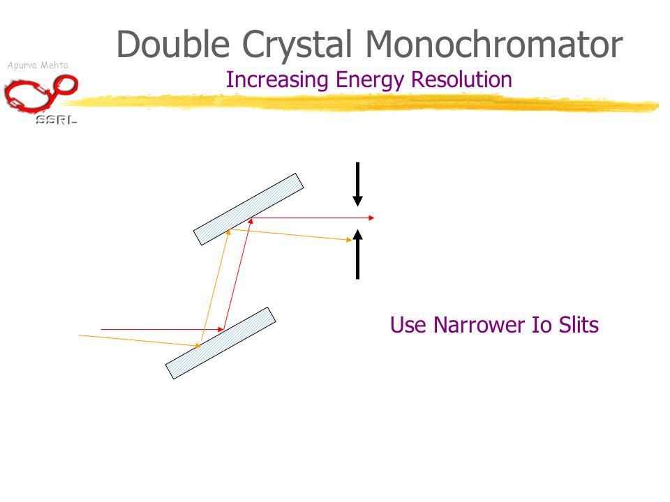 Apurva Mehta Double Crystal Monochromator Increasing Energy Resolution Use Narrower Io Slits