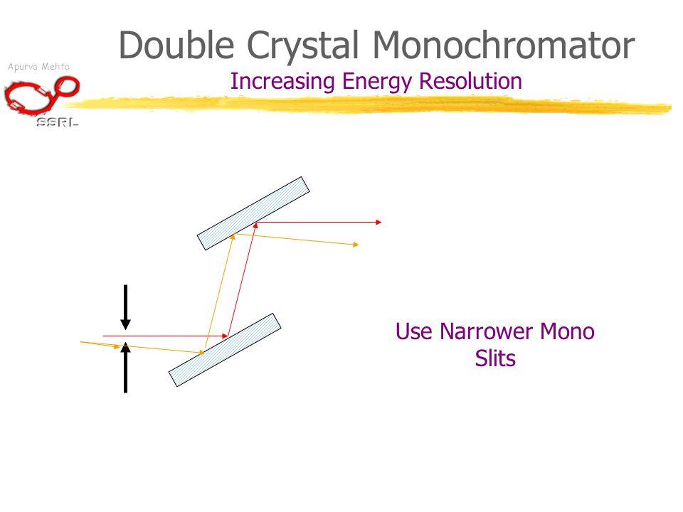 Apurva Mehta Double Crystal Monochromator Increasing Energy Resolution Use Narrower Mono Slits