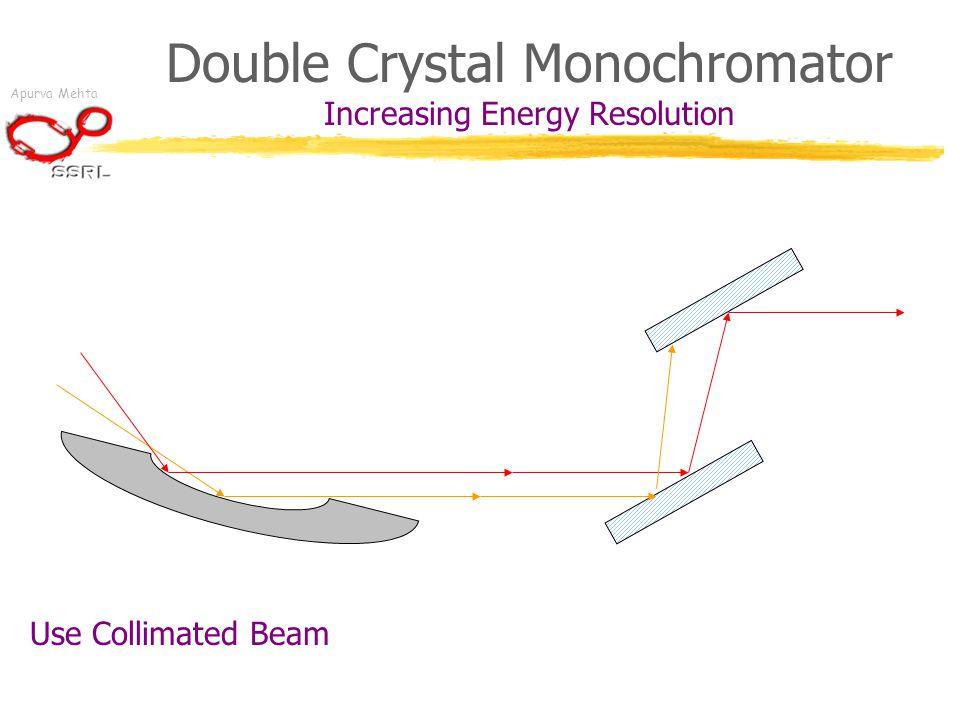 Apurva Mehta Double Crystal Monochromator Increasing Energy Resolution Use Collimated Beam