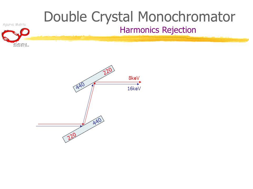 Apurva Mehta Double Crystal Monochromator Harmonics 220 8keV 440 16keV Rejection