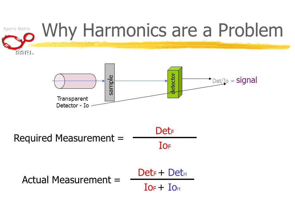 Apurva Mehta Why Harmonics are a Problem sample detector Transparent Detector - Io Det/Io = signal Required Measurement = Det F Io F Actual Measurement = Det F + Det H Io F + Io H