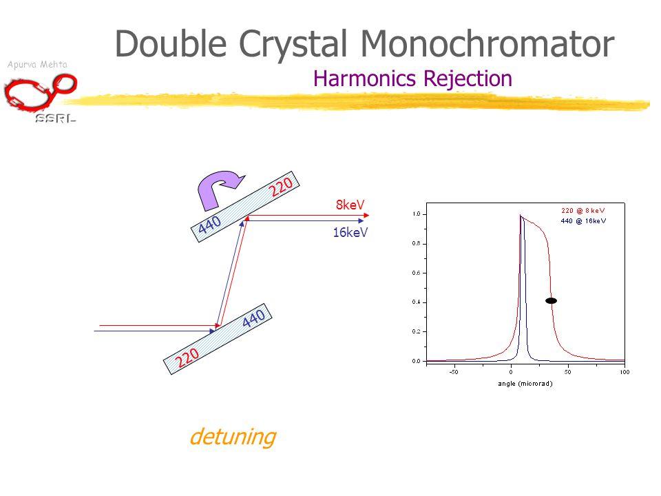 Apurva Mehta Double Crystal Monochromator Harmonics 220 8keV 440 16keV detuning Rejection