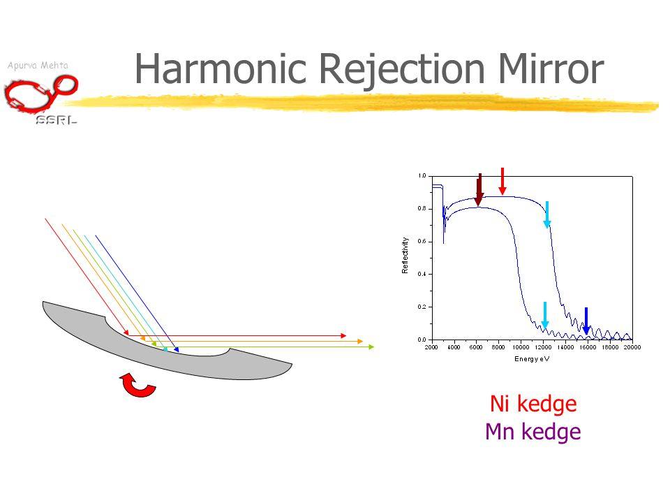 Apurva Mehta Harmonic Rejection Mirror Ni kedge Mn kedge