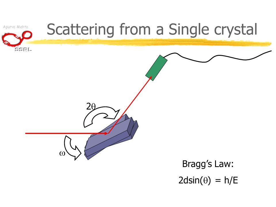 Apurva Mehta Scattering from a Single crystal 22  Bragg's Law: 2dsin(  ) = h/E