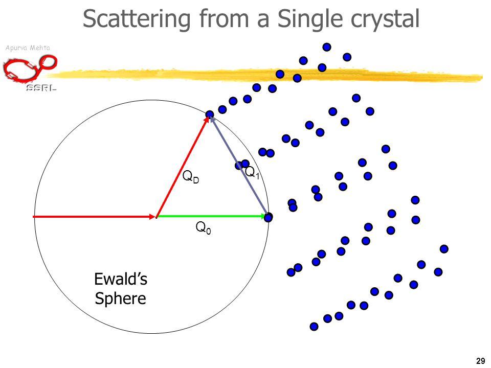Apurva Mehta Q1Q1 Q0Q0 QDQD Scattering from a Single crystal 29 Ewald's Sphere