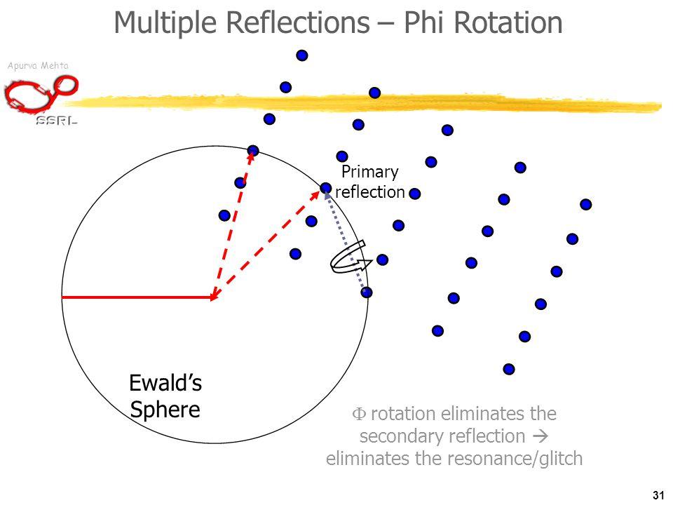 Apurva Mehta Multiple Reflections – Phi Rotation 31 Ewald's Sphere  rotation eliminates the secondary reflection  eliminates the resonance/glitch Primary reflection