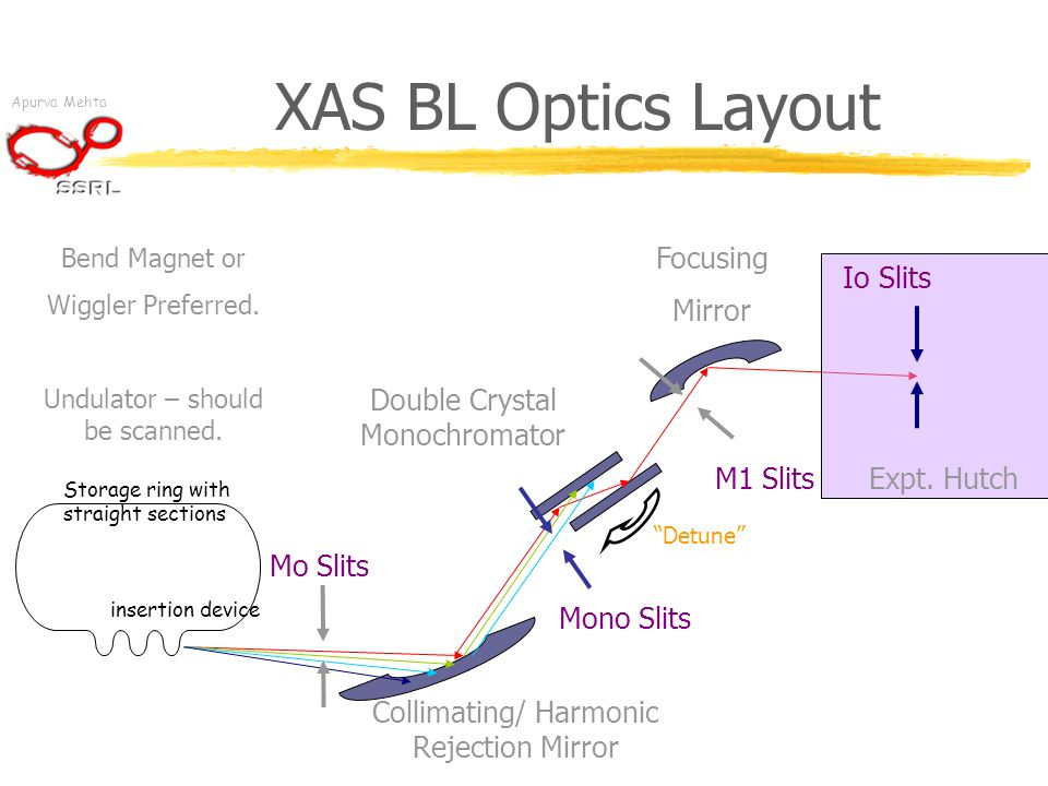 Apurva Mehta XAS BL Optics Layout insertion device Storage ring with straight sections Bend Magnet or Wiggler Preferred.