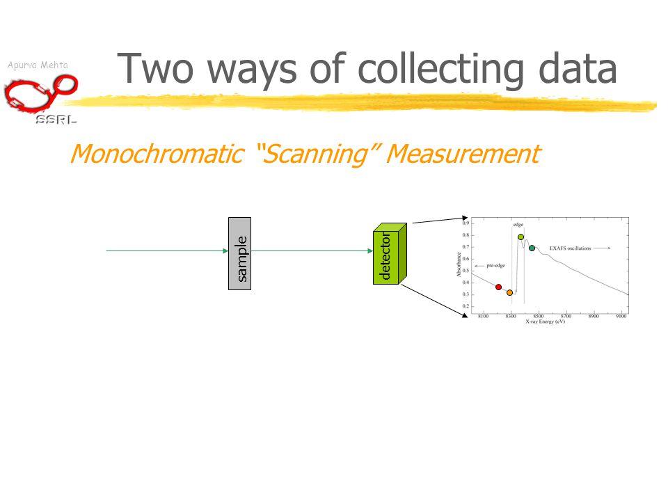 Apurva Mehta Two ways of collecting data Monochromatic Scanning Measurement sample detector