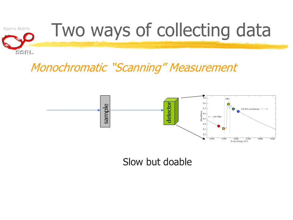"""Apurva Mehta Two ways of collecting data Monochromatic """"Scanning"""" Measurement sample detector Slow but doable"""