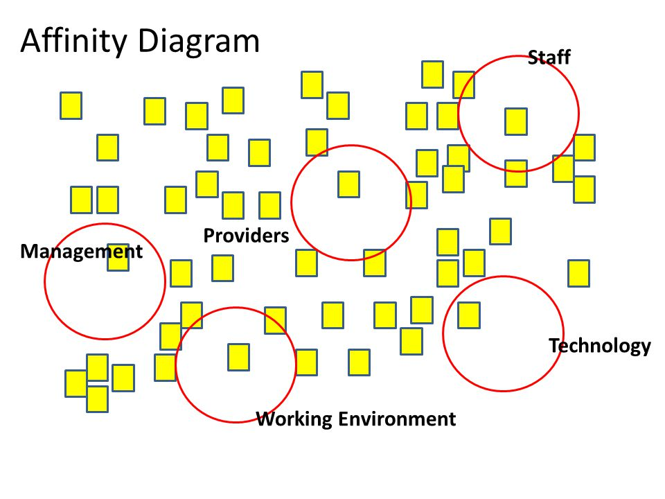 Affinity Diagram Management Working Environment Technology Providers Staff